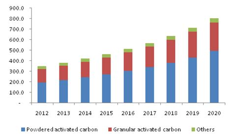 Research papers related to activated carbon